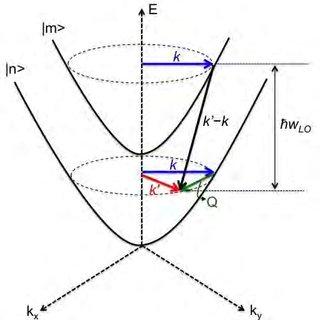 (PDF) Step-Tapered Active-Region Mid-Infrared Quantum