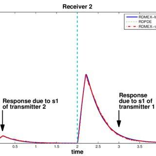 (PDF) Extended Master Equation Models for Molecular