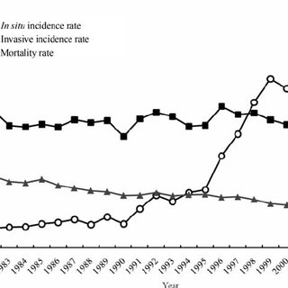 Secular trend of age-standardized incidence rates of