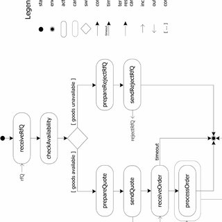 (PDF) Chapter VIII Service-Oriented Processes: An