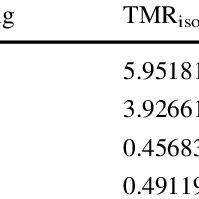 (PDF) Isothermal versus non-isothermal calorimetric