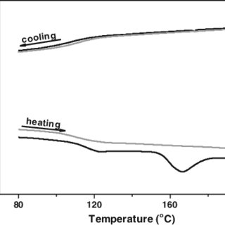 Thermal expansion coefficient vs. temperature relationship
