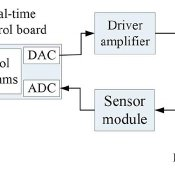 Block diagram of the feedback control with an active