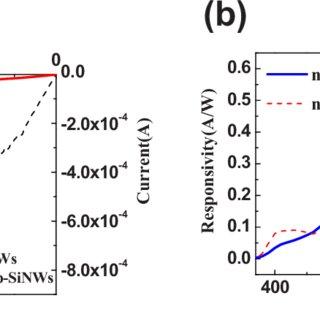 Color online a J-V characteristics of p-SiNWs/n-ZnO