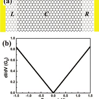 Schematic of relative orientation of graphene Fermi