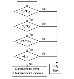 the control flow chart of dmcc engine  [ 754 x 1083 Pixel ]