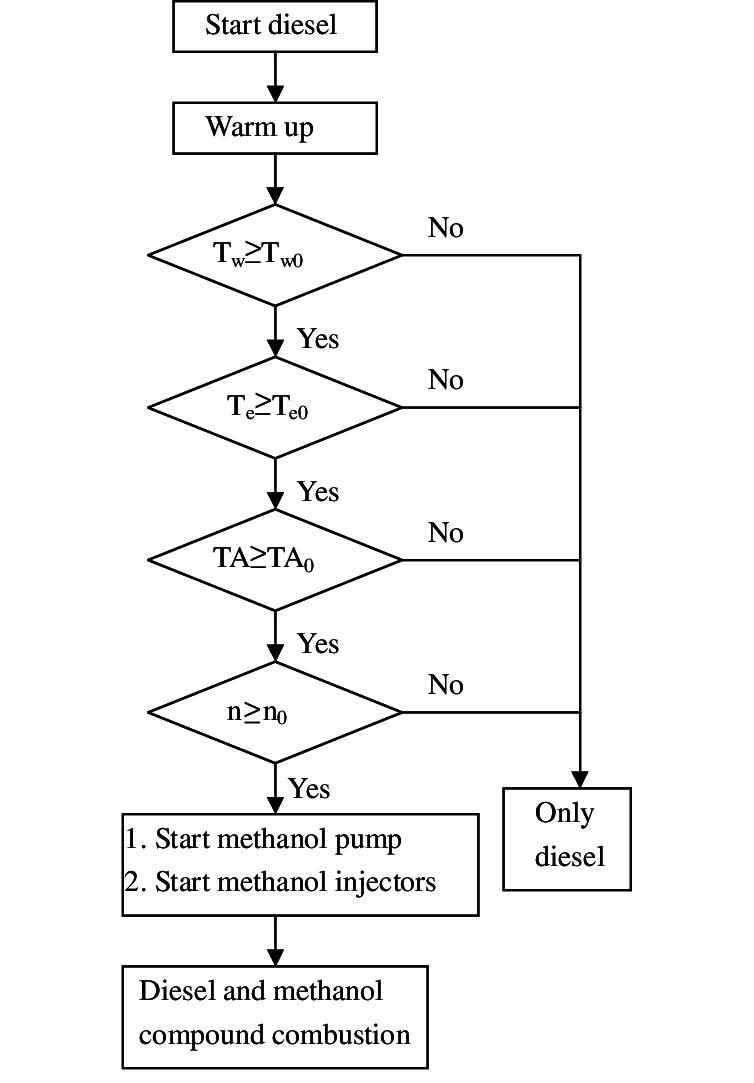 medium resolution of the control flow chart of dmcc engine