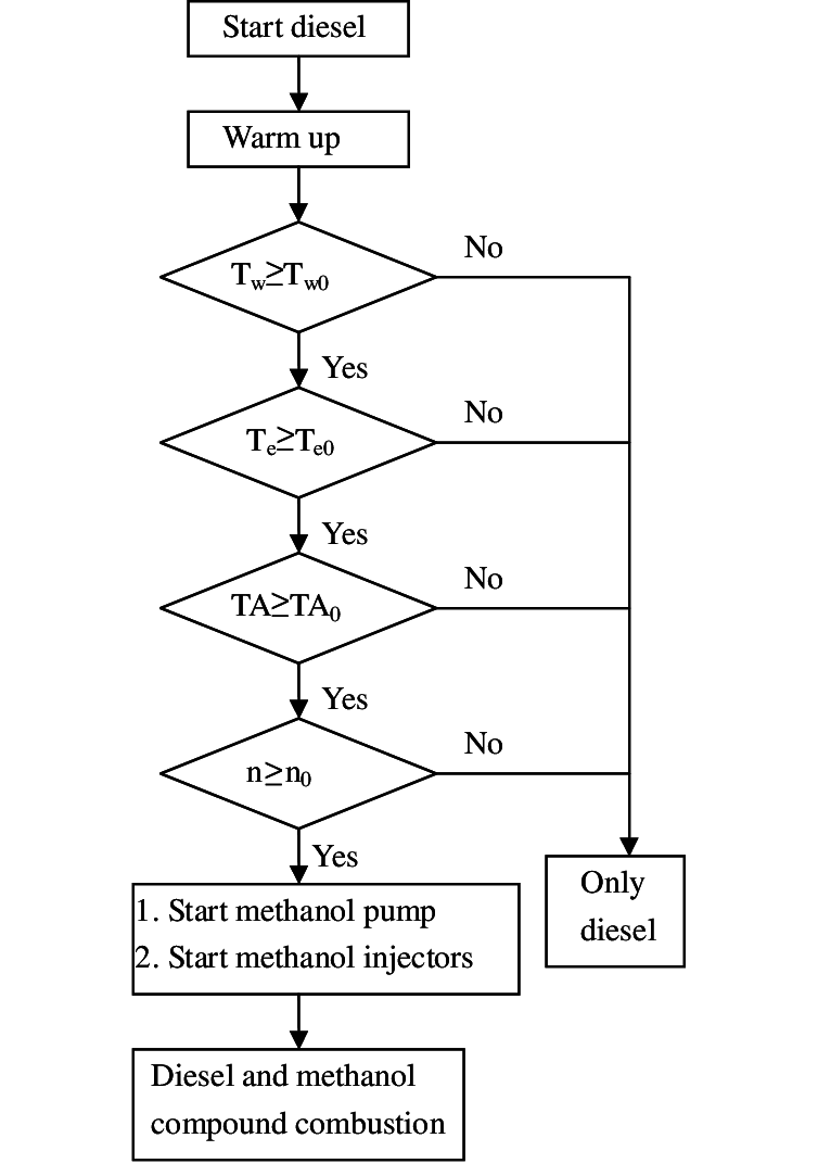 hight resolution of the control flow chart of dmcc engine
