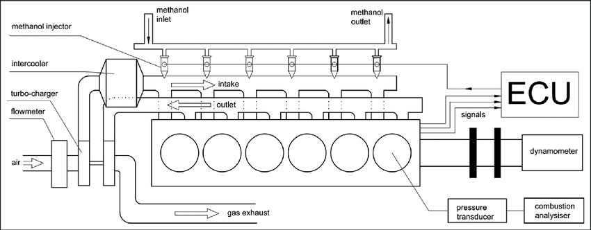 Schematic of the tested engine laboratory layout. ECU
