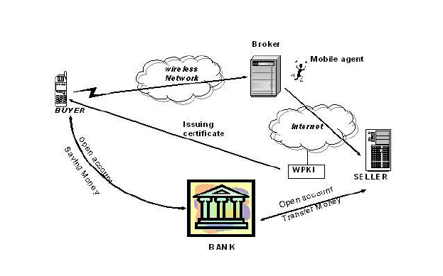 The architecture of an agent-based mobile payment system