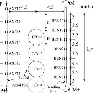 Load transfer mechanism and bending moment profiles for