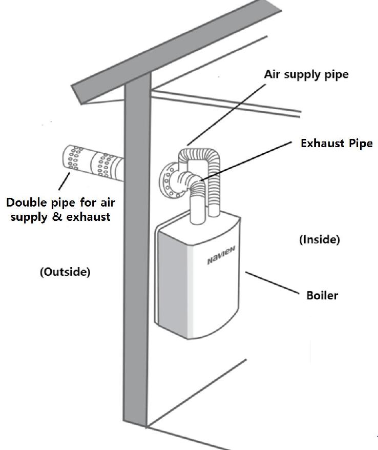 1 gas boiler venting system 44
