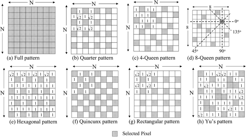 Pixel patterns for decimation. (a) Full pattern with N 2 N