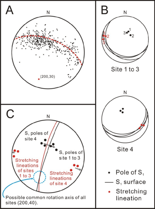 small resolution of pi diagram of folded cleavages and stretching lineation and rotation axis of the sites