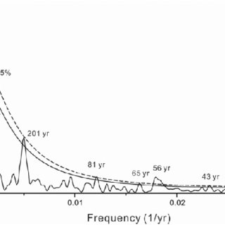 Lithology, median grain sizes and age–depth model of the