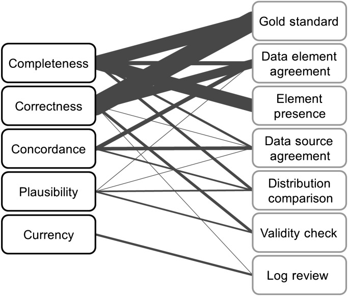 Methods and dimensions of electronic health record data