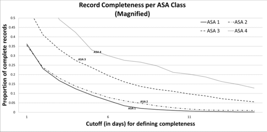 Magnified view of record completeness, per ASA class, over