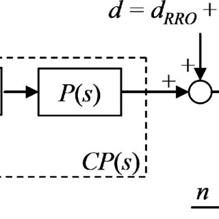 (PDF) Midfrequency Runout Compensation in Hard Disk Drives