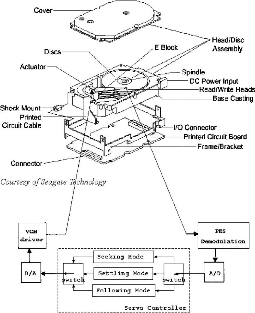 Mechanical structure of a typical HDD and block diagram of