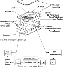 mechanical structure of a typical hdd and block diagram of its vcmactuated servo system  [ 850 x 1040 Pixel ]