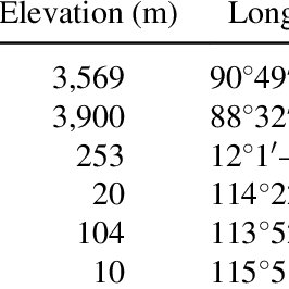Relationships between standard length and otolith radius