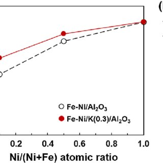 (PDF) Comparative Study on CO2 Hydrogenation to Higher