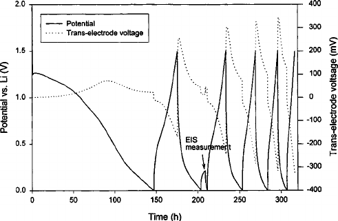 Potential and trans-electrode voltage during discharge