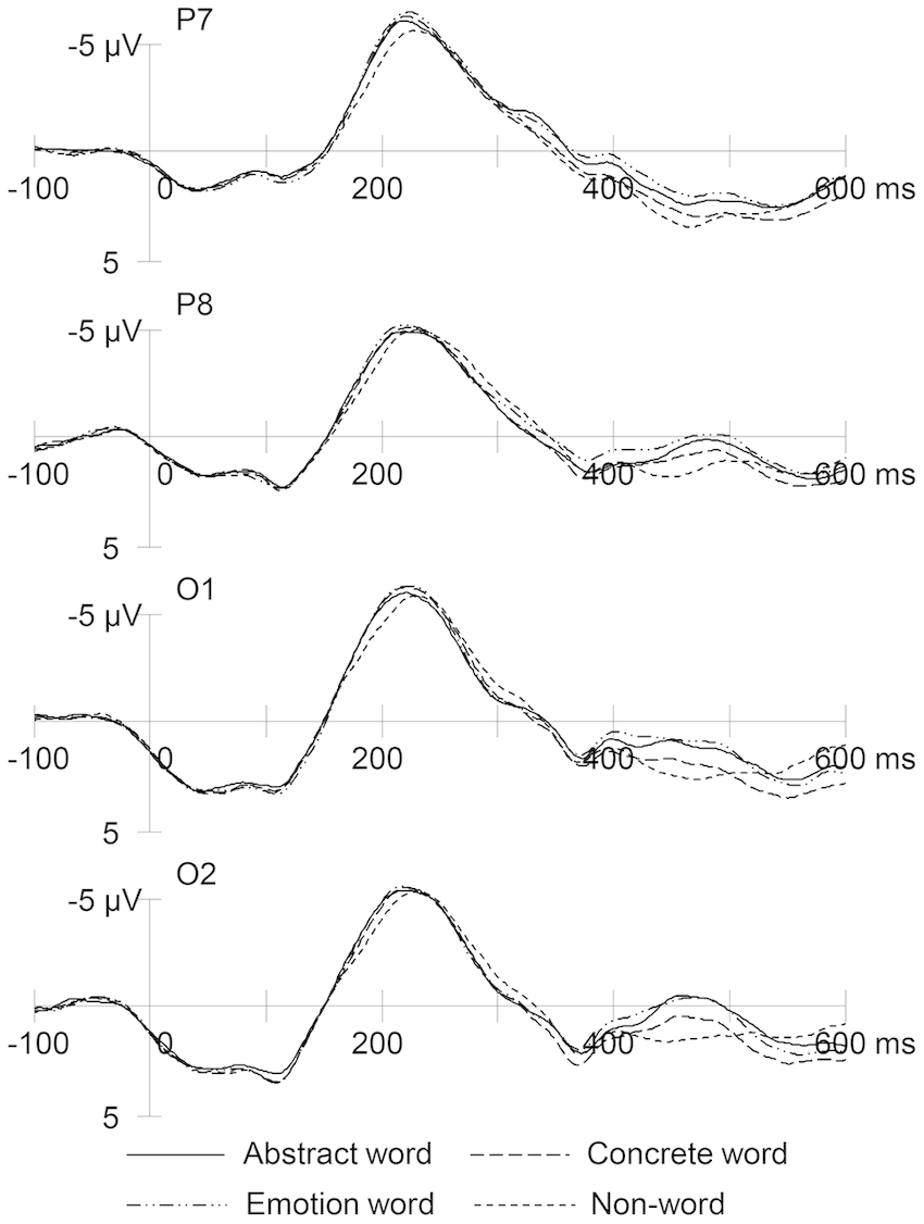 Grand mean RP waveforms in response to abstract words