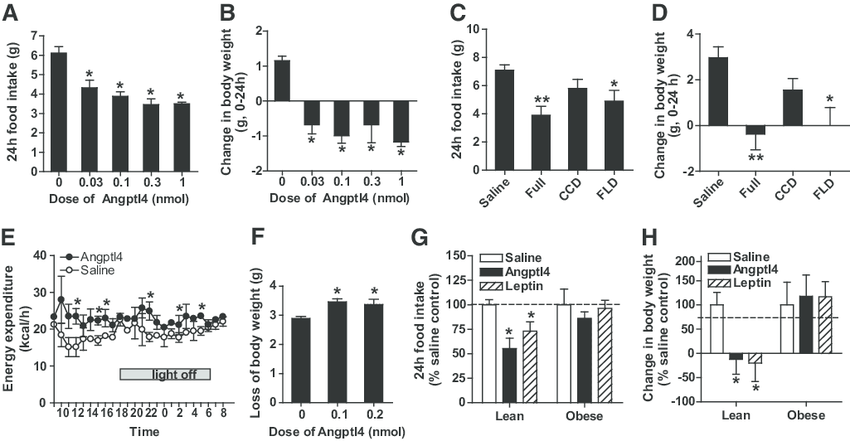 Effects of Angptl4 on food intake, body weight, and energy