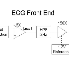 Front End Diagram Ez Go Wiring 48 Volt Ecg Analog Download Scientific