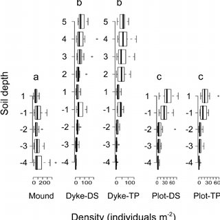 Box and whisker plots of mean density of the soil