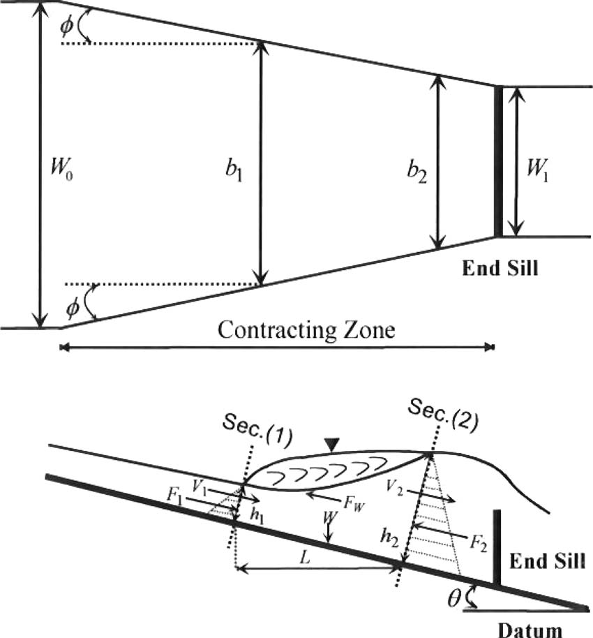 Schematic diagram of a hydraulic jump in an inclined