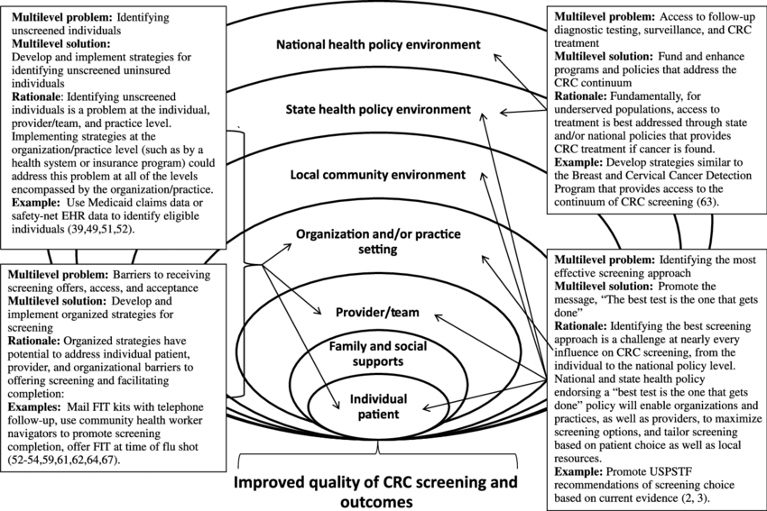 Potential multilevel impact of recommendations for