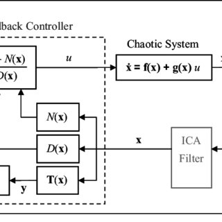 Schematic diagram of control strategy of state feedback