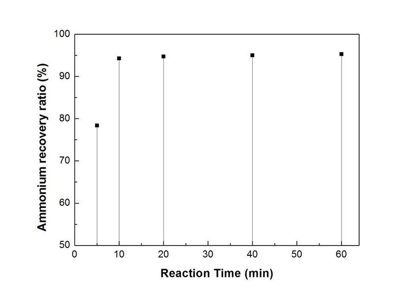 NH 4 + recovery ratio at different reaction time ...