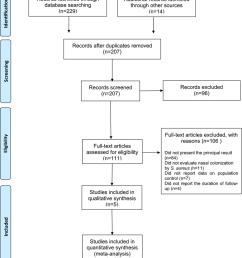 process flow diagram en francais wiring diagram gp prisma flow diagram of systematic review inclusion and [ 850 x 978 Pixel ]