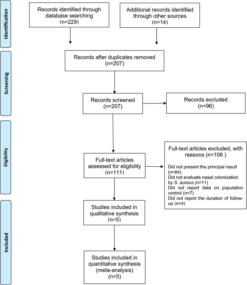 medium resolution of process flow diagram en francais wiring diagram gp prisma flow diagram of systematic review inclusion and