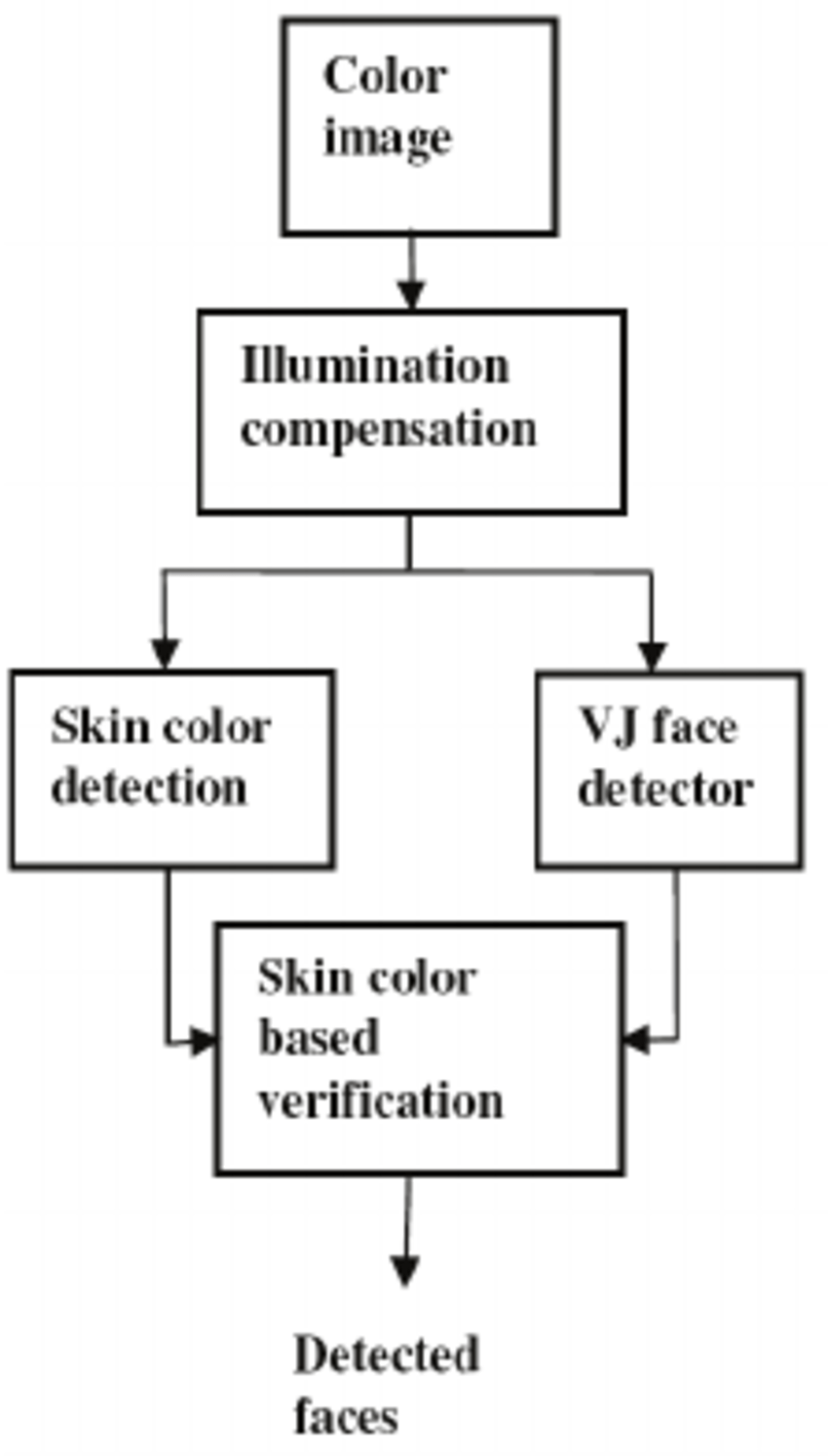 hight resolution of the block diagram of the proposed face detection method