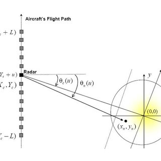 Fourier transform of the pulse LFM chirp signal