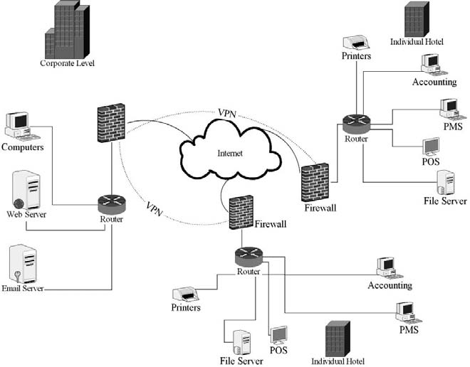 A Typical Wide Area Network for a Multi-Chain Hotel