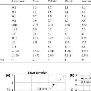 (PDF) Study of dominant factors affecting Cerchar
