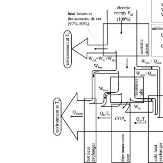 (PDF) Performance of Thermoacoustic Refrigerators: Cooling