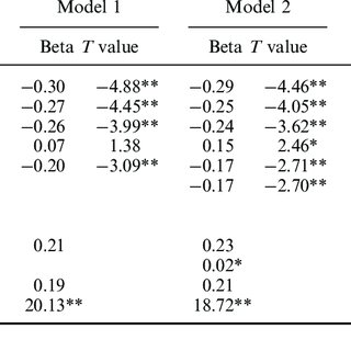 (PDF) Effects of acculturation and social network support