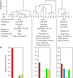 floristic similarity dendrogram and forest characteristics download scientific diagram [ 850 x 1129 Pixel ]