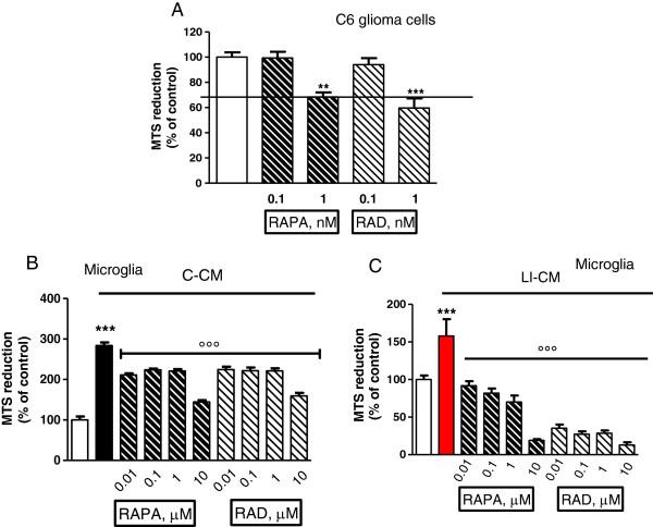 Effects of mammalian target of rapamycin (mTOR) inhibitors