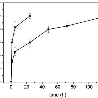 UV-vis (A) and fluorescence emission spectra (l exc ¼ 590