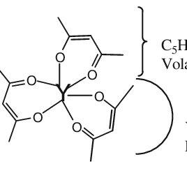 Schematic diagram of the ultrasonic spray pyrolysis