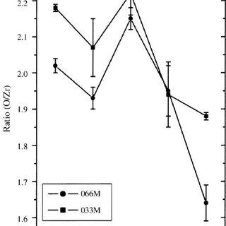 Typical transmission spectrum for a zirconium oxide ®lm