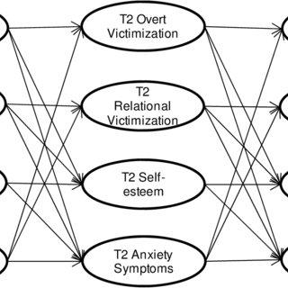 (PDF) A Longitudinal Investigation of Peer Victimization