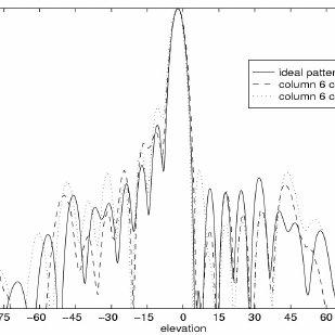 (PDF) The Evolution of Base Station Antennas for Mobile
